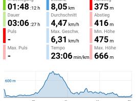 Bergfex App - Tour im Überblick